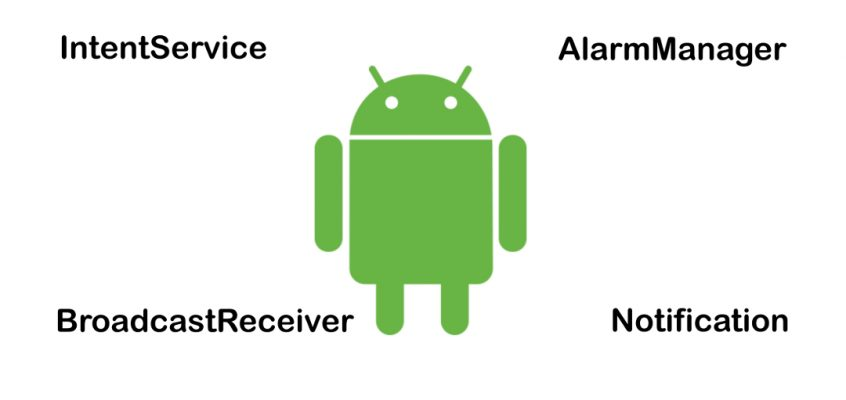 Iniciar IntentService Android com AlarmManager e BroadcastReceiver